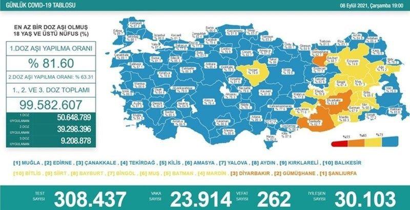 8 Eylül 2021 Türkiye Güncel Koroavirüs Tablosu